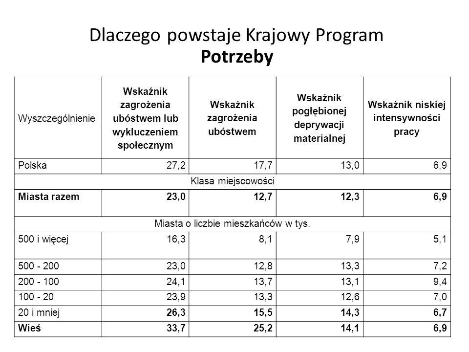 Wyszczególnienie Wskaźnik zagrożenia ubóstwem lub wykluczeniem społecznym Wskaźnik zagrożenia ubóstwem Wskaźnik pogłębionej deprywacji materialnej Wsk