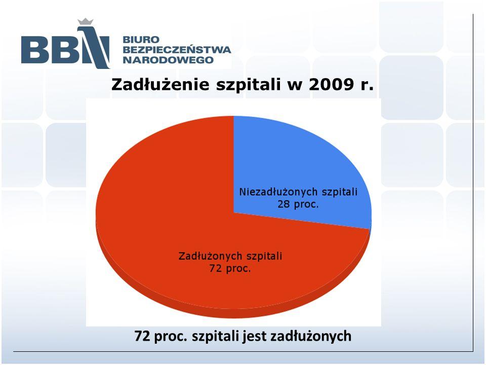 Zadłużenie szpitali w 2009 r. 72 proc. szpitali jest zadłużonych