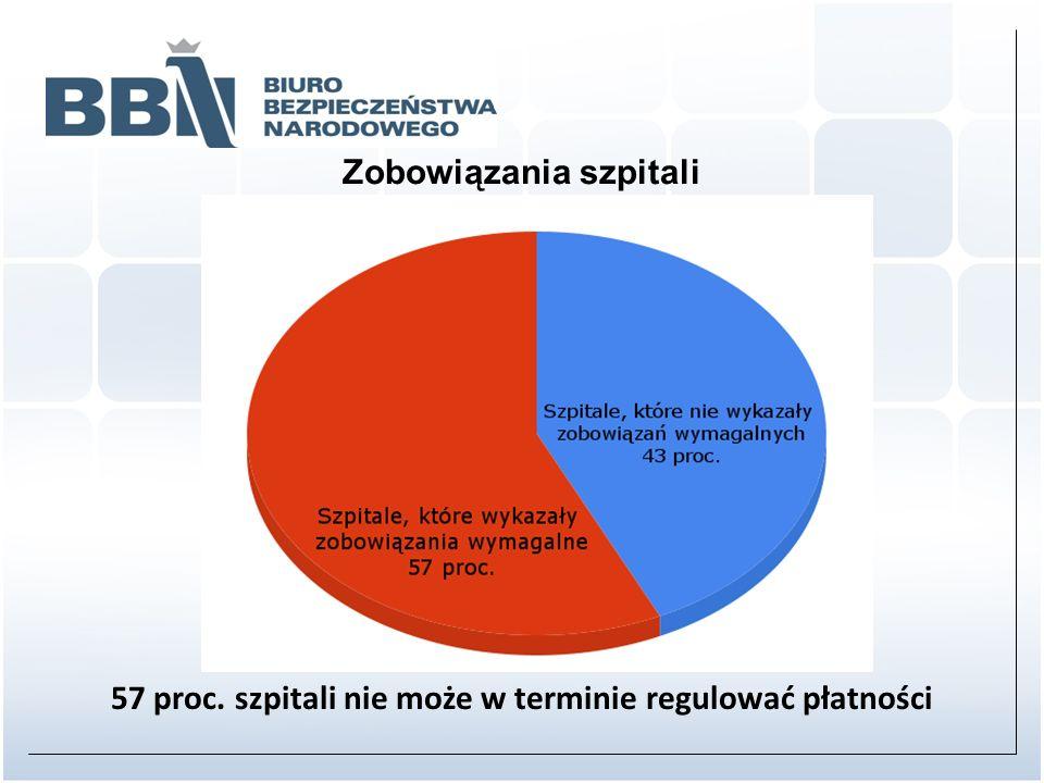 57 proc. szpitali nie może w terminie regulować płatności Zobowiązania szpitali