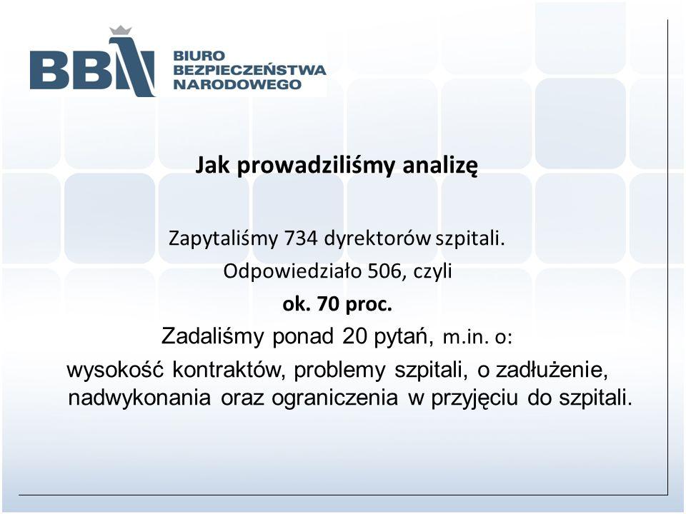 Jak prowadziliśmy analizę Zapytaliśmy 734 dyrektorów szpitali.