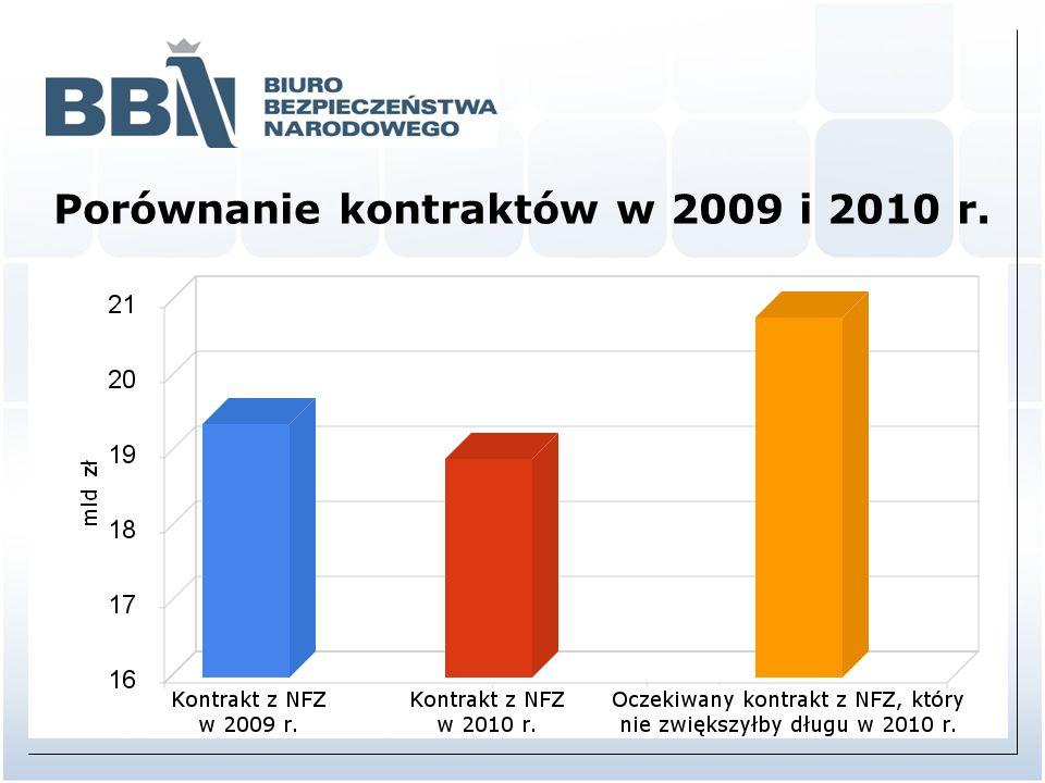 Porównanie kontraktów w 2009 i 2010 r.