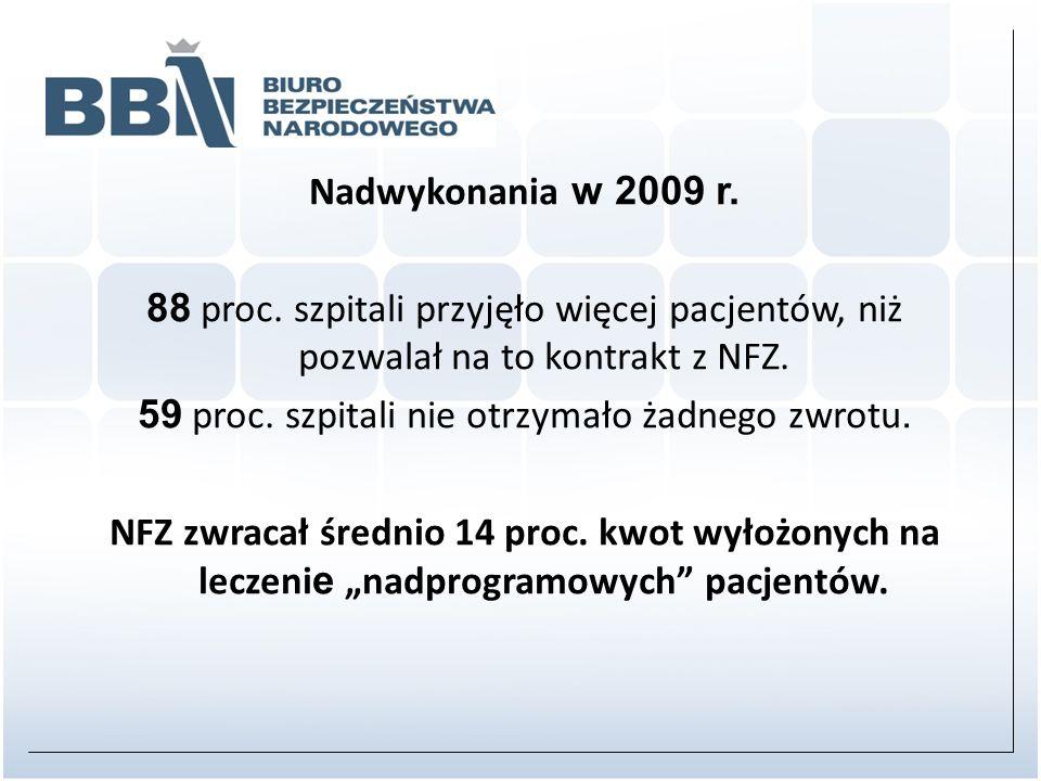 Nadwykonania w 2009 r. 88 proc. szpitali przyjęło więcej pacjentów, niż pozwalał na to kontrakt z NFZ. 59 proc. szpitali nie otrzymało żadnego zwrotu.