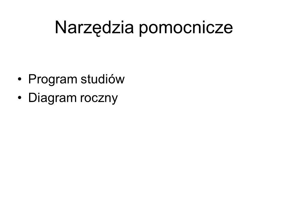 Narzędzia pomocnicze Program studiów Diagram roczny