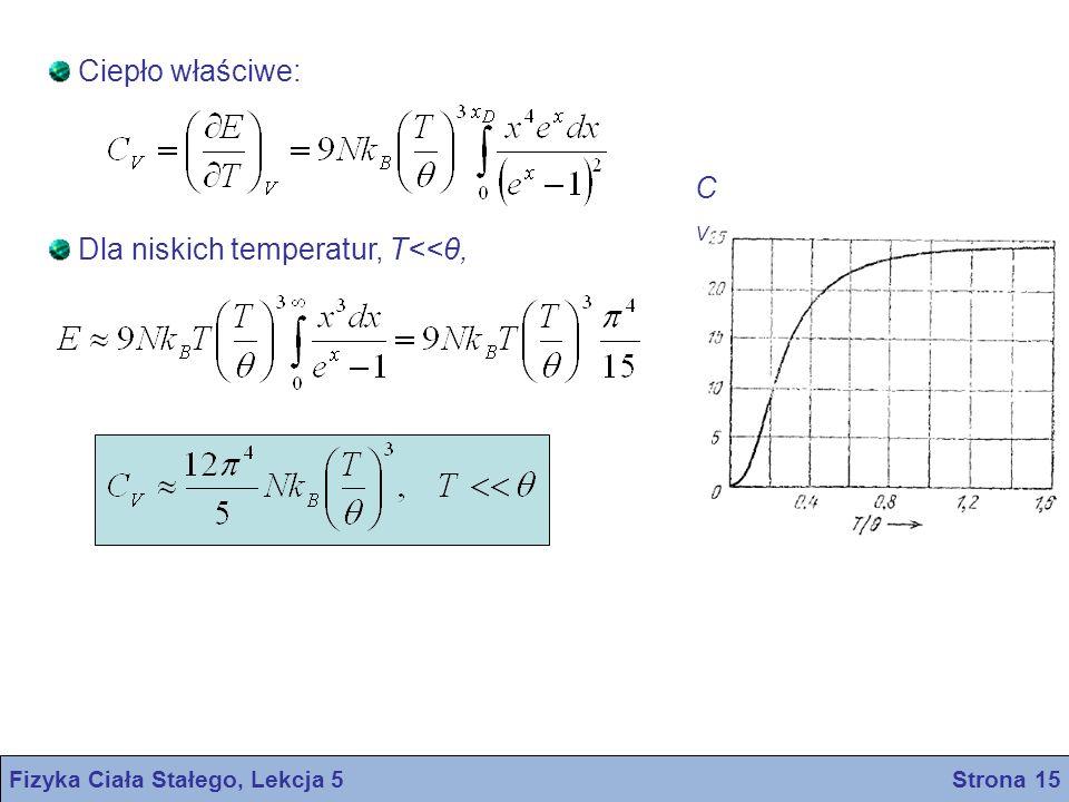 Ciepło właściwe: Dla niskich temperatur, T<<θ, CVCV Fizyka Ciała Stałego, Lekcja 5 Strona 15