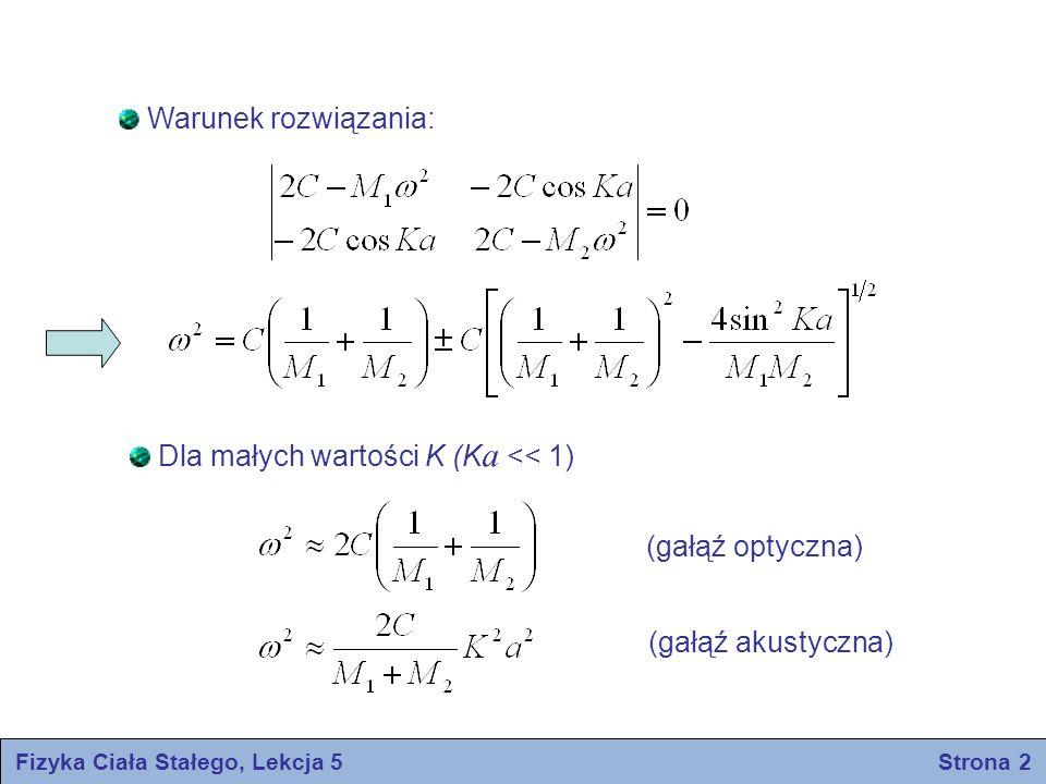 Fizyka Ciała Stałego, Lekcja 5 Strona 2 Warunek rozwiązania: Dla małych wartości K (K a << 1) (gałąź optyczna) (gałąź akustyczna)