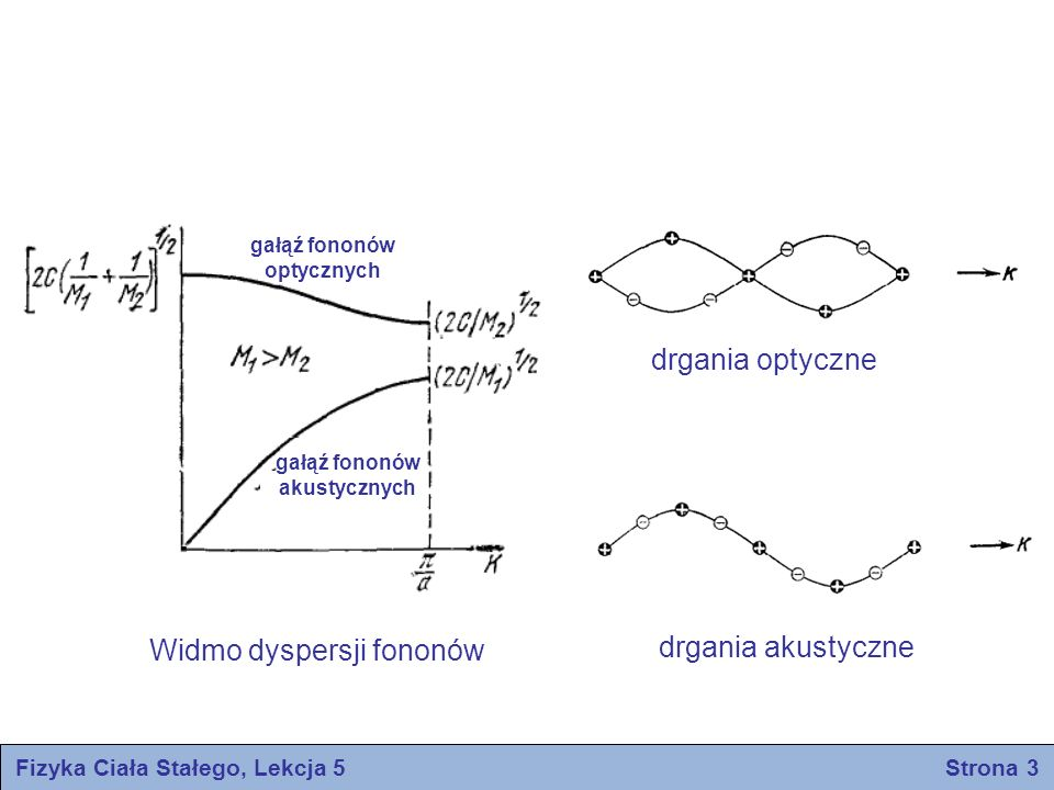 Właściwości optyczne w podczerwieni Fizyka Ciała Stałego, Lekcja 5 Strona 4 Rozpatrzymy wpływ fotonów podczerwieni na dwuatomowy kryształ o ładunku jonów ±e Równania ruchu w polu elektrycznym E l e -iωt Szukamy rozwiązań w postaci Dla wartości granicznej K=0 otrzymujemy