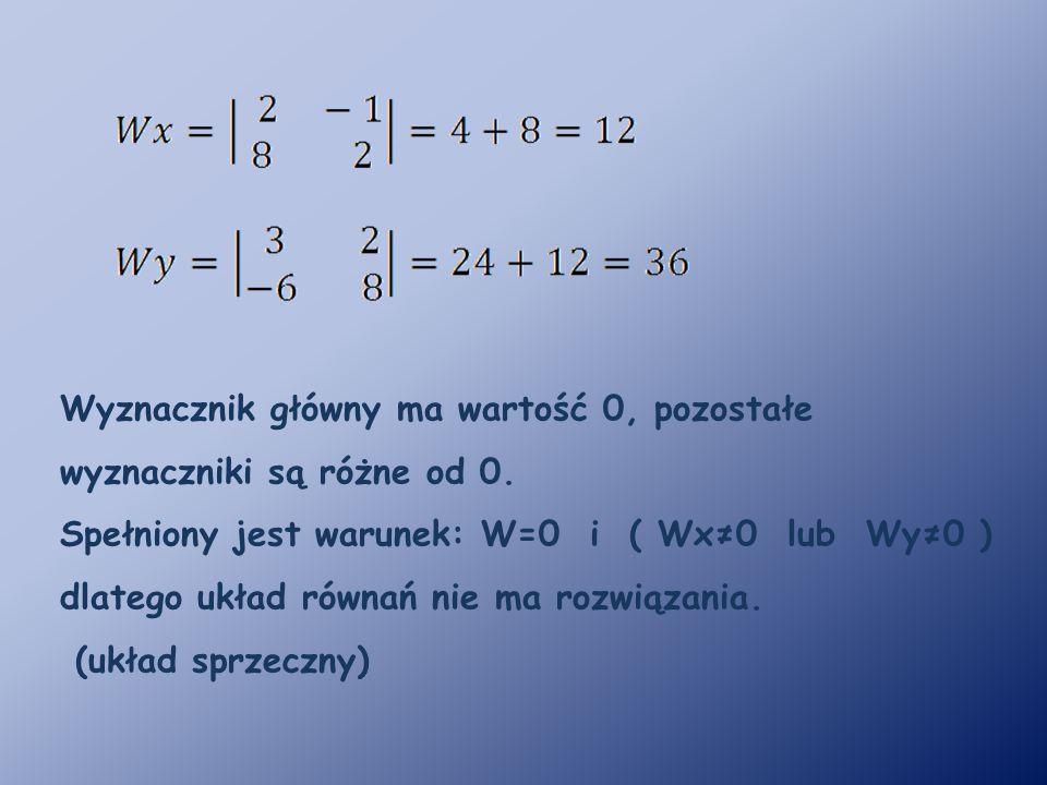 Wyznacznik główny ma wartość 0, pozostałe wyznaczniki są różne od 0.