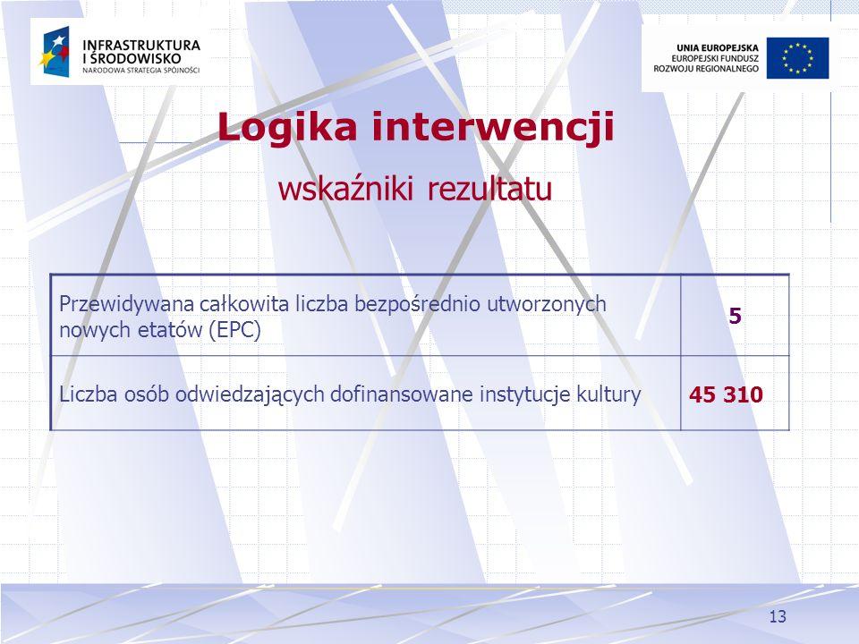 13 Przewidywana całkowita liczba bezpośrednio utworzonych nowych etatów (EPC) 5 Liczba osób odwiedzających dofinansowane instytucje kultury 45 310 Log