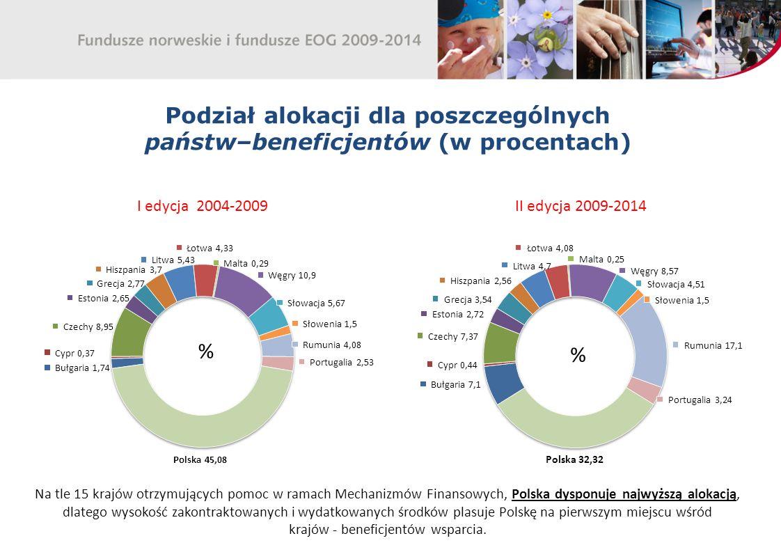 Podział alokacji dla poszczególnych państw–beneficjentów (w procentach) I edycja 2004-2009II edycja 2009-2014 Na tle 15 krajów otrzymujących pomoc w ramach Mechanizmów Finansowych, Polska dysponuje najwyższą alokacją, dlatego wysokość zakontraktowanych i wydatkowanych środków plasuje Polskę na pierwszym miejscu wśród krajów - beneficjentów wsparcia.
