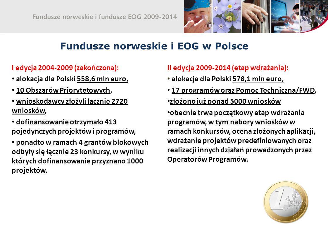 Fundusze norweskie i EOG w Polsce I edycja 2004-2009 (zakończona): alokacja dla Polski 558,6 mln euro, 10 Obszarów Priorytetowych, wnioskodawcy złożyli łącznie 2720 wniosków, dofinansowanie otrzymało 413 pojedynczych projektów i programów, ponadto w ramach 4 grantów blokowych odbyły się łącznie 23 konkursy, w wyniku których dofinansowanie przyznano 1000 projektów.