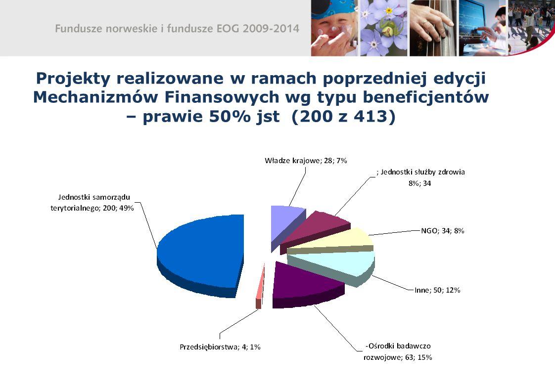 Projekty realizowane w ramach poprzedniej edycji Mechanizmów Finansowych wg typu beneficjentów – prawie 50% jst (200 z 413)