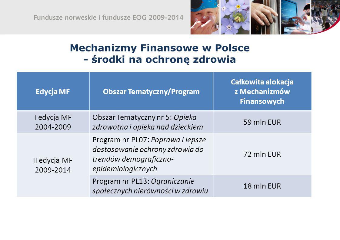 Mechanizmy Finansowe w Polsce - środki na ochronę zdrowia Edycja MFObszar Tematyczny/Program Całkowita alokacja z Mechanizmów Finansowych I edycja MF 2004-2009 Obszar Tematyczny nr 5: Opieka zdrowotna i opieka nad dzieckiem 59 mln EUR II edycja MF 2009-2014 Program nr PL07: Poprawa i lepsze dostosowanie ochrony zdrowia do trendów demograficzno- epidemiologicznych 72 mln EUR Program nr PL13: Ograniczanie społecznych nierówności w zdrowiu 18 mln EUR
