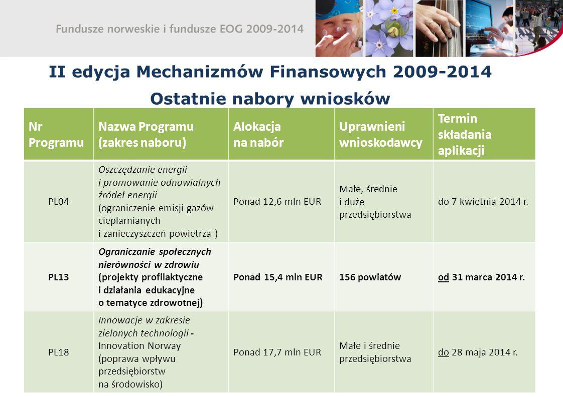 II edycja Mechanizmów Finansowych 2009-2014 Ostatnie nabory wniosków Nr Programu Nazwa Programu (zakres naboru) Alokacja na nabór Uprawnieni wnioskodawcy Termin składania aplikacji PL04 Oszczędzanie energii i promowanie odnawialnych źródeł energii (ograniczenie emisji gazów cieplarnianych i zanieczyszczeń powietrza ) Ponad 12,6 mln EUR Małe, średnie i duże przedsiębiorstwa do 7 kwietnia 2014 r.