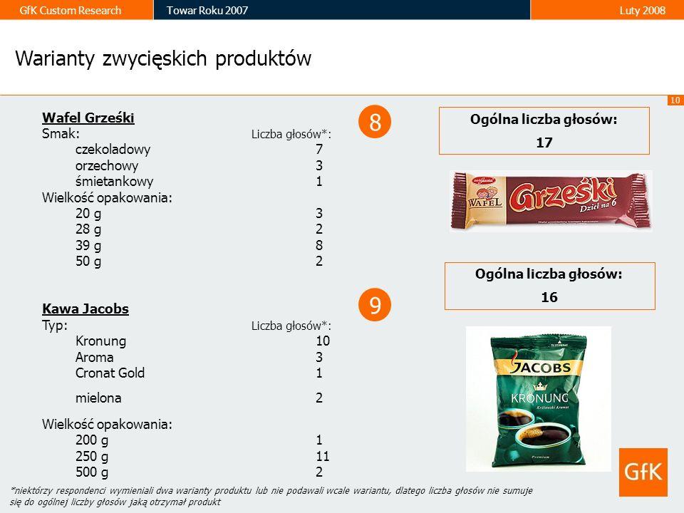 10 GfK Custom ResearchTowar Roku 2007Luty 2008 Wafel Grześki Smak: Liczba głosów*: czekoladowy 7 orzechowy 3 śmietankowy1 Wielkość opakowania: 20 g 3