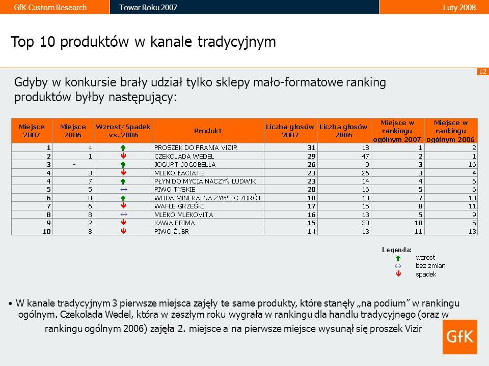 12 GfK Custom ResearchTowar Roku 2007Luty 2008 Top 10 produktów w kanale tradycyjnym Gdyby w konkursie brały udział tylko sklepy mało-formatowe rankin