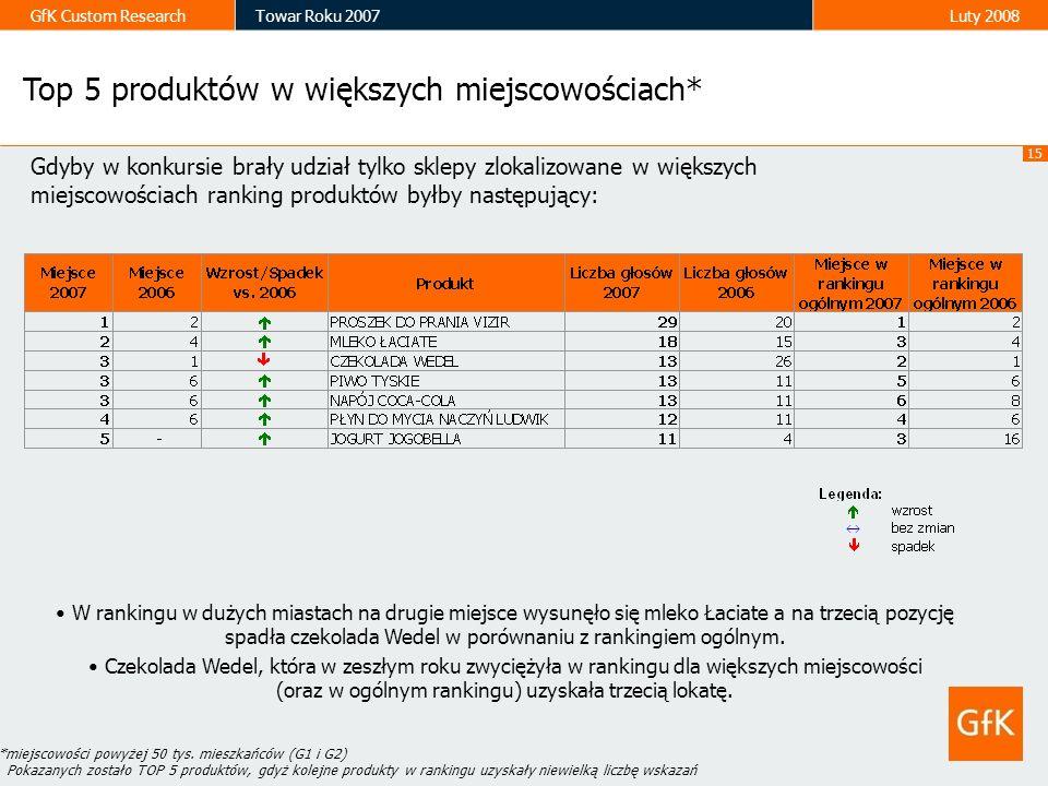 GfK Custom ResearchTowar Roku 2007Luty 2008 Top 5 produktów w większych miejscowościach* Gdyby w konkursie brały udział tylko sklepy zlokalizowane w w