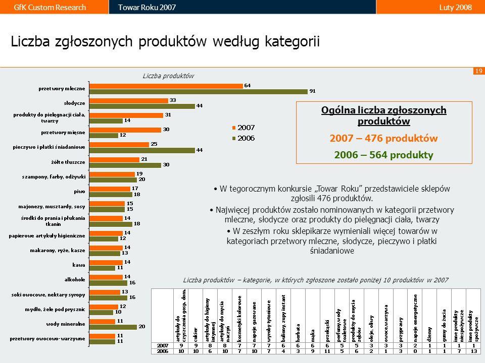 19 GfK Custom ResearchTowar Roku 2007Luty 2008 Ogólna liczba zgłoszonych produktów 2007 – 476 produktów 2006 – 564 produkty Liczba zgłoszonych produkt