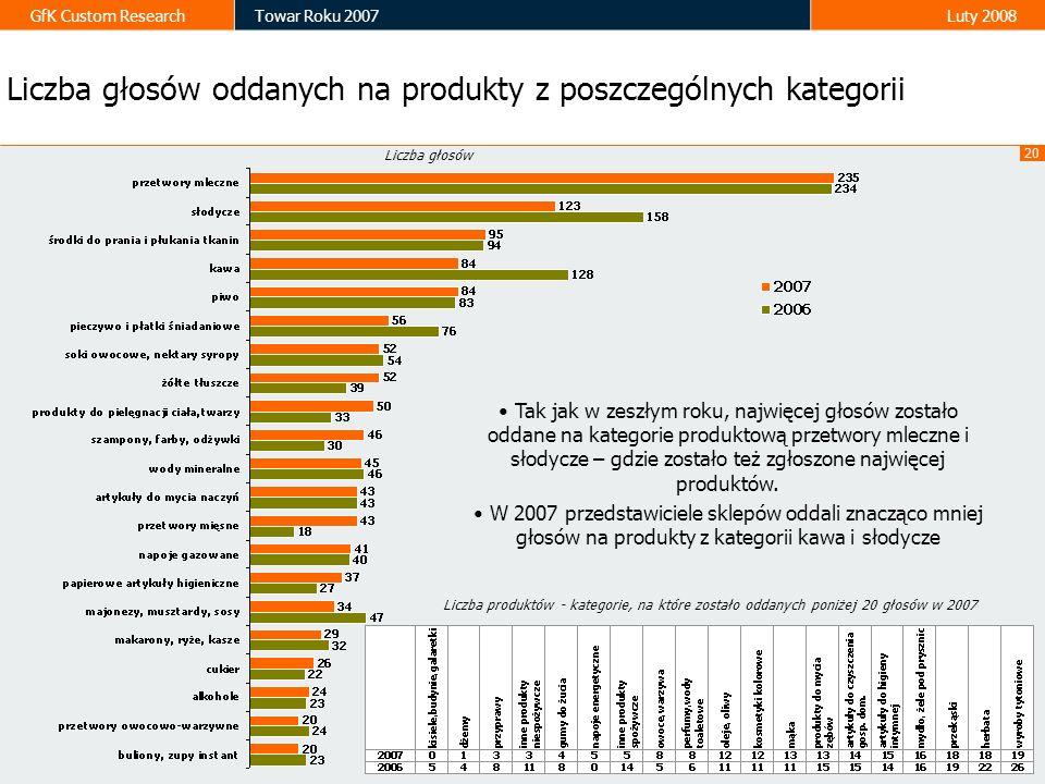 20 GfK Custom ResearchTowar Roku 2007Luty 2008 Liczba głosów oddanych na produkty z poszczególnych kategorii Liczba głosów Tak jak w zeszłym roku, naj