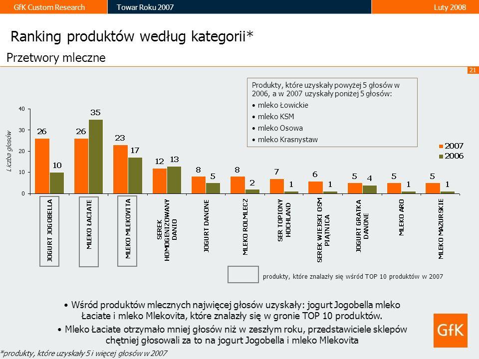 21 GfK Custom ResearchTowar Roku 2007Luty 2008 Ranking produktów według kategorii* Przetwory mleczne Liczba głosów Wśród produktów mlecznych najwięcej