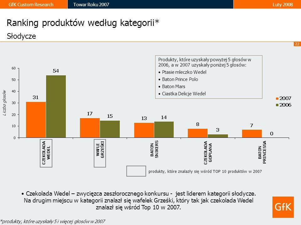 22 GfK Custom ResearchTowar Roku 2007Luty 2008 Ranking produktów według kategorii* Liczba głosów Słodycze Czekolada Wedel – zwycięzca zeszłorocznego k