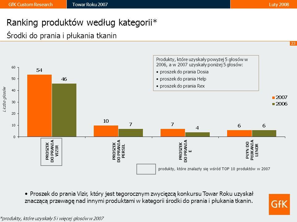 23 GfK Custom ResearchTowar Roku 2007Luty 2008 Ranking produktów według kategorii* Liczba głosów Środki do prania i płukania tkanin Proszek do prania