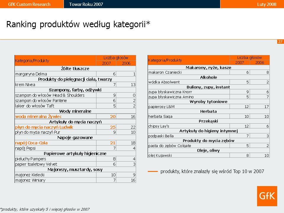 27 GfK Custom ResearchTowar Roku 2007Luty 2008 Ranking produktów według kategorii* *produkty, które uzyskały 5 i więcej głosów w 2007 produkty, które