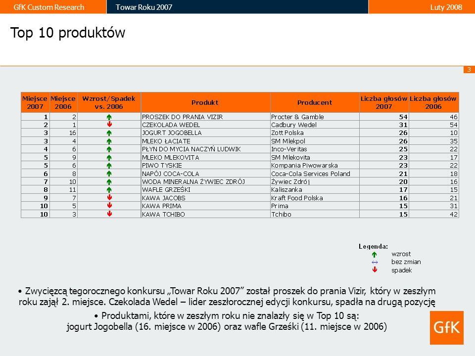 14 GfK Custom ResearchTowar Roku 2007Luty 2008 543126 2523 21201716 Odsetek głosów w kanale tradycyjnym i nowoczesnym Top 10 produktów Odsetek głosów Największy odsetek głosów w kanale tradycyjnym uzyskały kawa Prima, wafle Grześki oraz jogurt Jogobella, na które głosowały tylko sklepy tradycyjne.