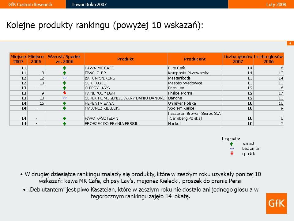 25 GfK Custom ResearchTowar Roku 2007Luty 2008 Ranking produktów według kategorii* Liczba głosów Piwo Tak samo jak w zeszłym roku w kategorii piwo najwyżej znajdują się dwa produkty Kompanii Piwowarskiej – piwo Tyskie i piwo Żubr.