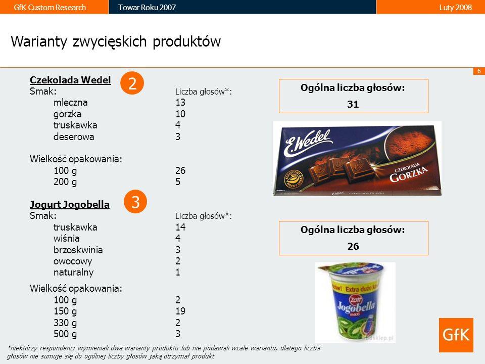 6 GfK Custom ResearchTowar Roku 2007Luty 2008 Czekolada Wedel Smak: Liczba głosów*: mleczna13 gorzka10 truskawka4 deserowa3 Wielkość opakowania: 100 g