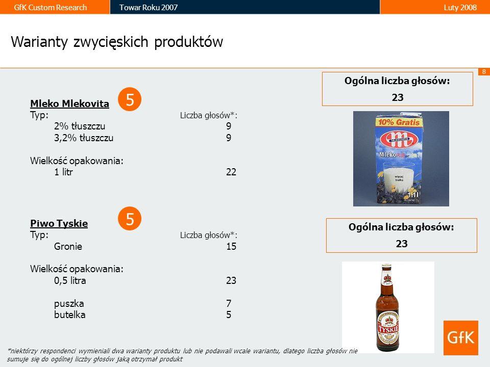 8 GfK Custom ResearchTowar Roku 2007Luty 2008 Mleko Mlekovita Typ: Liczba głosów*: 2% tłuszczu 9 3,2% tłuszczu 9 Wielkość opakowania: 1 litr 22 Piwo T