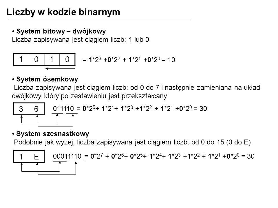 Przy odejmowaniu korzystamy z tabliczki odejmowania, która w systemie binarnym jest bardzo prosta: 0 - 0 = 0 0 - 1 = 1 i pożyczka do następnej pozycji 1 - 0 = 1 1 - 1 = 0