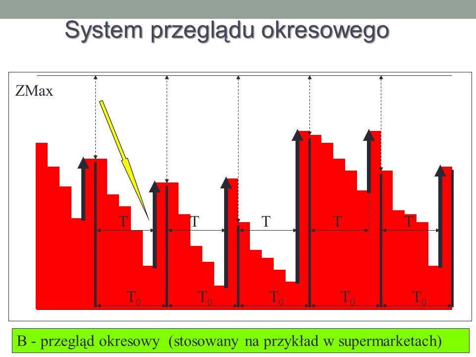 T T0T0 T0T0 T0T0 T0T0 TTTT ZMax B - przegląd okresowy (stosowany na przykład w supermarketach) T0T0 System przeglądu okresowego