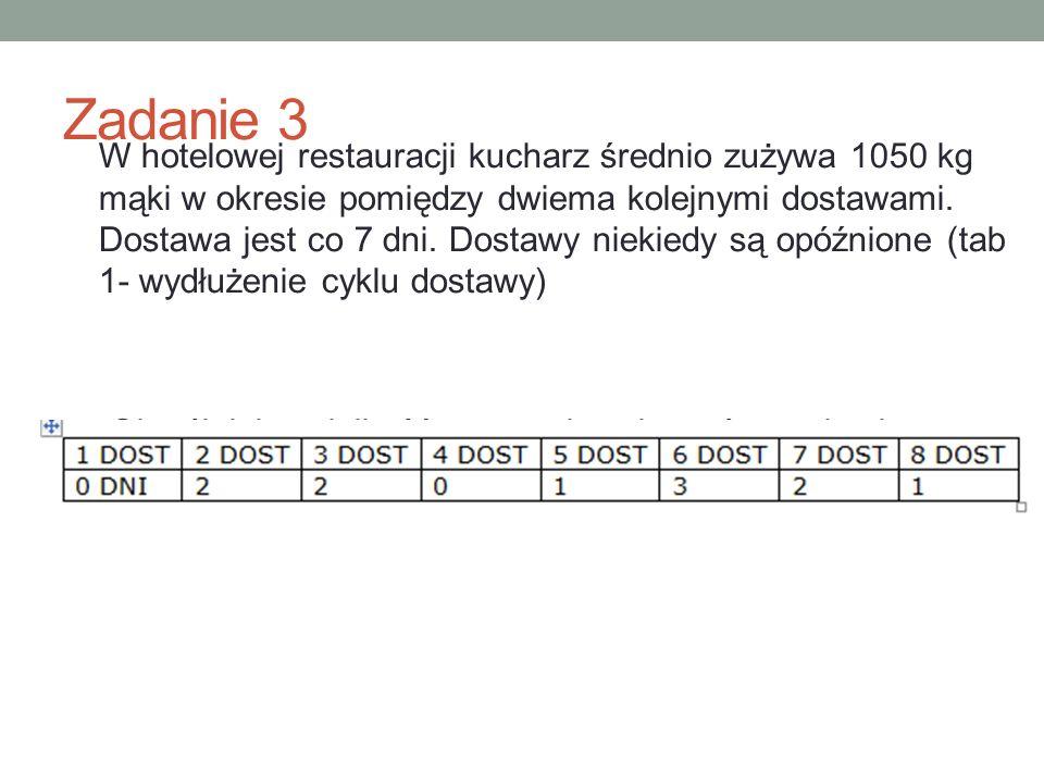 Zadanie 3 W hotelowej restauracji kucharz średnio zużywa 1050 kg mąki w okresie pomiędzy dwiema kolejnymi dostawami. Dostawa jest co 7 dni. Dostawy ni