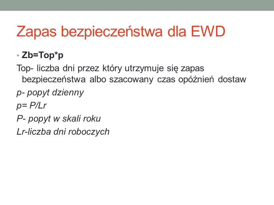 Zapas bezpieczeństwa dla EWD Zb=Top*p Top- liczba dni przez który utrzymuje się zapas bezpieczeństwa albo szacowany czas opóźnień dostaw p- popyt dzie