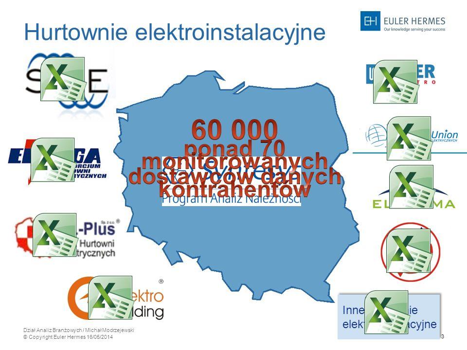 14 Dział Analiz Branżowych / Michał Modrzejewski © Copyright Euler Hermes 16/05/2014 zachodniopomorskie pomorskie kujawsko- pomorskie warmińsko- mazurskie podlaskie lubuskie wielkopolskie łódzkie lubelskie mazowieckie dolnośląskie opolskie małopolskie śląskie podkarpackie świętokrzyskie 75% 9% 54% 27% 62% 14% 72% 11% 75% 11% 66% 15% 66% 13% 72% 8% 67% 10% 70% 9% 62% 16% 64% 17% 78% 7% 73% 10% 65% 11% 70% 10% 68% - należności bieżące 13% - należności przeterminowane ponad 120 dni opolskie 78% 7% Hurtownie elektroinstalacyjne (grudzień 2013) pomorskie 54% 27%