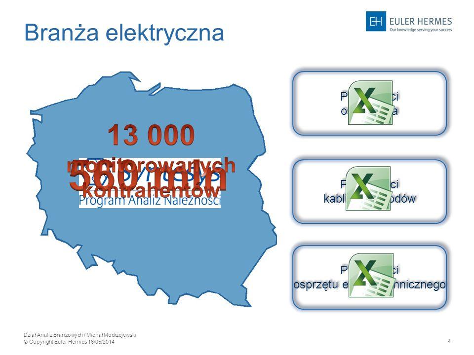 15 Dział Analiz Branżowych / Michał Modrzejewski © Copyright Euler Hermes 16/05/2014 zachodniopomorskie pomorskie kujawsko- pomorskie warmińsko- mazurskie podlaskie lubuskie wielkopolskie łódzkie lubelskie mazowieckie dolnośląskie opolskie małopolskie śląskie podkarpackie świętokrzyskie 77% 3% 78% 2% 93% 1% 86% 2% 89% 2% 90% 0,3% 84% 1% 88% 0,7% 92% 1% 92% 1% 86% 8% 94% 2% 87% 1% 87% 2% 82% 7% 85% 0,5% Branża elektryczna (grudzień 2013) 87% - należności bieżące 2% -należności przeterminowane ponad 120 dni warmińsko- mazurskie 86% 8% łódzkie 90% 0,3%