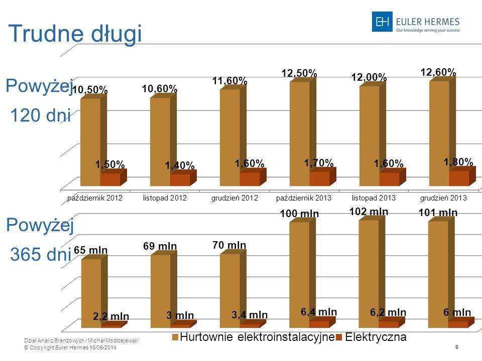 9 Dział Analiz Branżowych / Michał Modrzejewski © Copyright Euler Hermes 16/05/2014 Trudne długi Powyżej 120 dni Powyżej 365 dni Hurtownie elektroinst