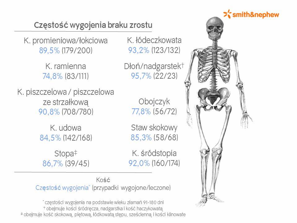 Cz ę sto ść wygojenia braku zrostu K. promieniowa/ ł okciowa 89,5% (179/200) K. ramienna 74,8% (83/111) K. piszczelowa / piszczelowa ze strza ł kow ą
