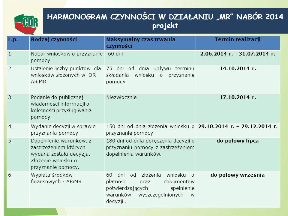 L.p.Rodzaj czynności Maksymalny czas trwania czynności Termin realizacji 1. Nabór wniosków o przyznanie pomocy 60 dni2.06.2014 r. - 31.07.2014 r. 2. U