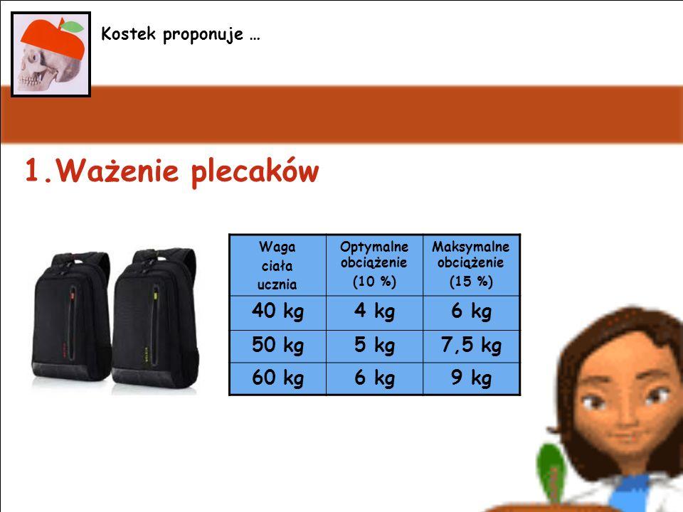 1.Ważenie plecaków Kostek proponuje … Waga ciała ucznia Optymalne obciążenie (10 %) Maksymalne obciążenie (15 %) 40 kg4 kg6 kg 50 kg5 kg7,5 kg 60 kg6 kg9 kg