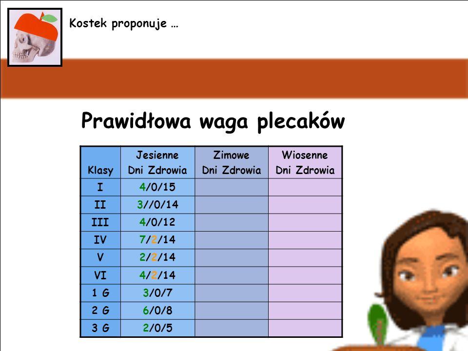Prawidłowa waga plecaków Kostek proponuje … Klasy Jesienne Dni Zdrowia Zimowe Dni Zdrowia Wiosenne Dni Zdrowia I4/0/15 II3//0/14 III4/0/12 IV7/2/14 V2/2/14 VI4/2/14 1 G3/0/7 2 G6/0/8 3 G2/0/5