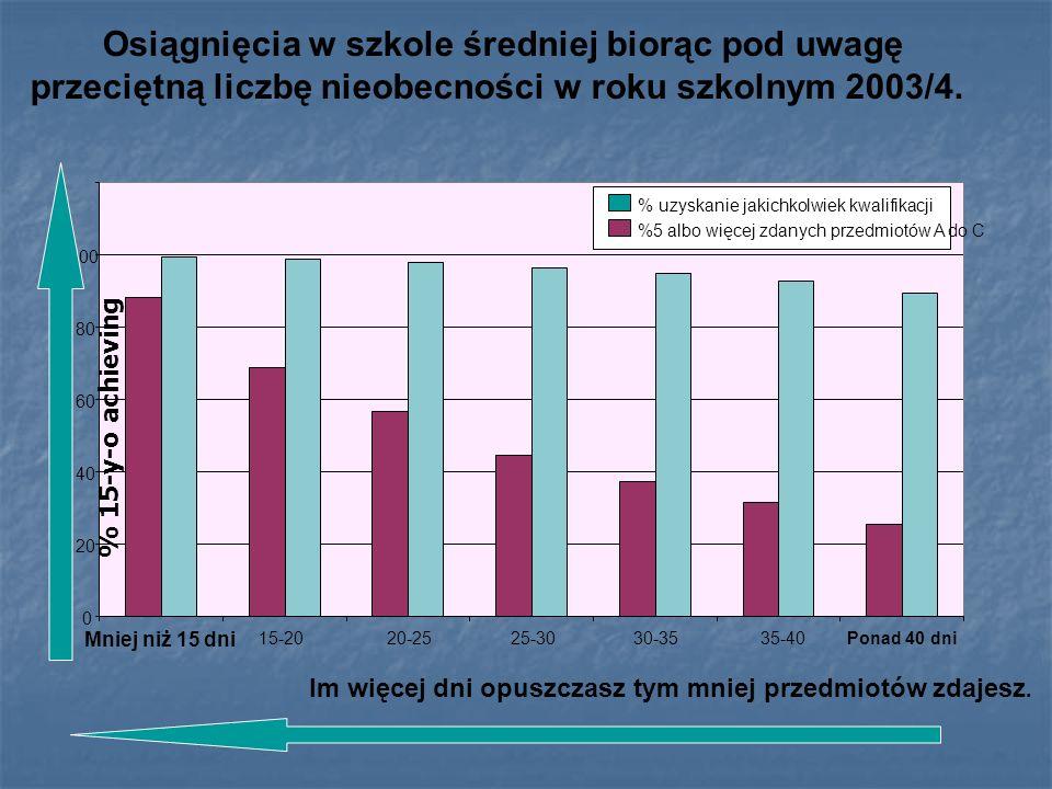 Osiągnięcia w szkole średniej biorąc pod uwagę przeciętną liczbę nieobecności w roku szkolnym 2003/4. 0 20 40 60 80 100 Mniej niż 15 dni 15-2020-2525-