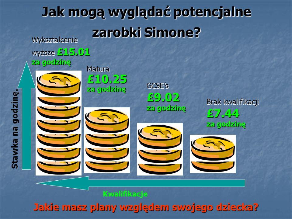 Jak mogą wyglądać potencjalne zarobki Simone? Kwalifikacje Stawka na godzinę. Brak kwalifikacji £7.44 za godzinę GCSEs £9.02 za godzinę Matura £10.25