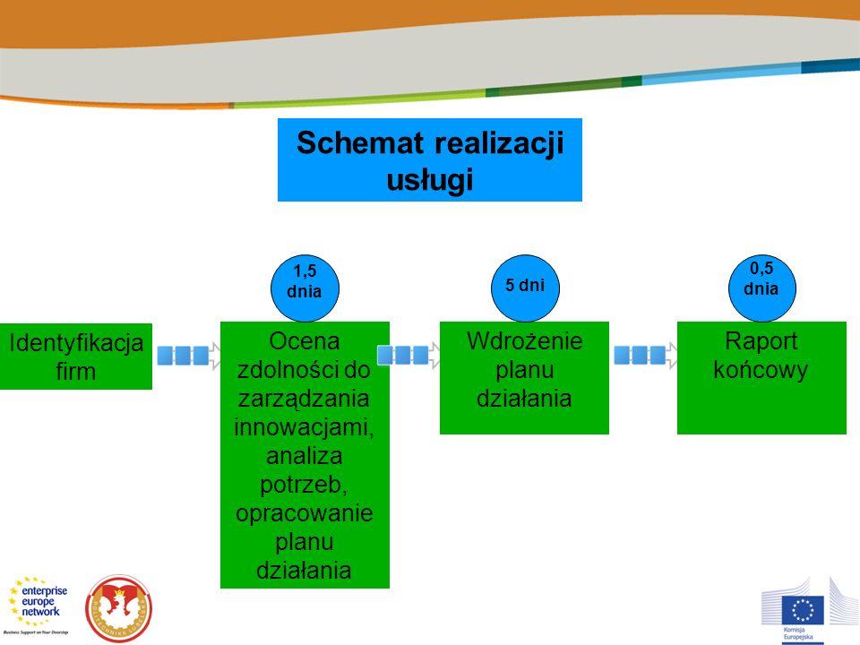 Schemat realizacji usługi Identyfikacja firm Ocena zdolności do zarządzania innowacjami, analiza potrzeb, opracowanie planu działania Wdrożenie planu