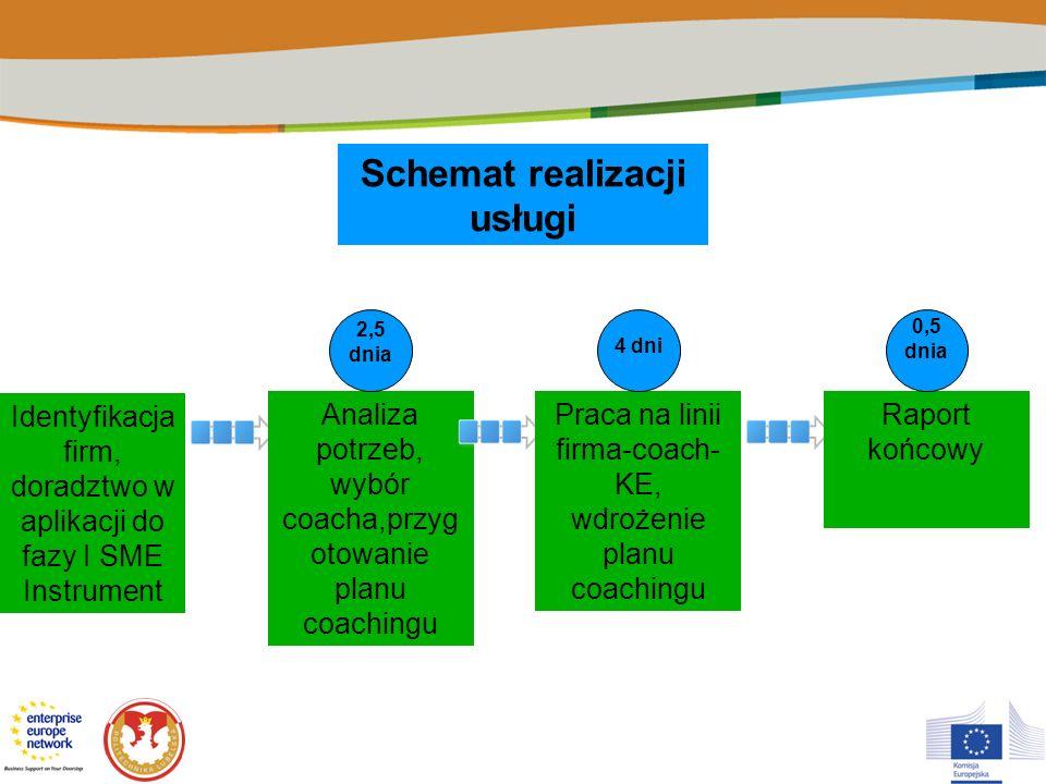 Schemat realizacji usługi Identyfikacja firm, doradztwo w aplikacji do fazy I SME Instrument Analiza potrzeb, wybór coacha,przyg otowanie planu coachi
