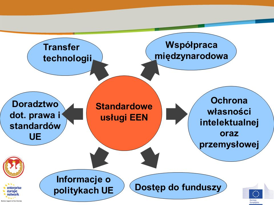 Transfer technologii Współpraca międzynarodowa Dostęp do funduszy Doradztwo dot. prawa i standardów UE Ochrona własności intelektualnej oraz przemysło