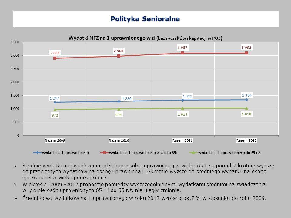 Najwyższy i odznaczający się największą dynamiką wzrost udziału osób w wieku 65+ w populacji Polski szacuje się na lata 2015-2025 (wzrost o13 pkt.