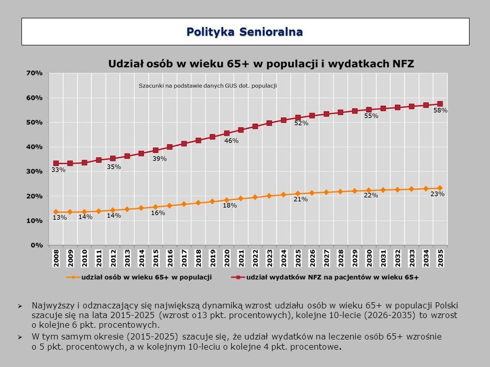 Produkty w rodzaju leczenie szpitalne na rzecz świadczeniobiorców powyżej 69 r.ż.