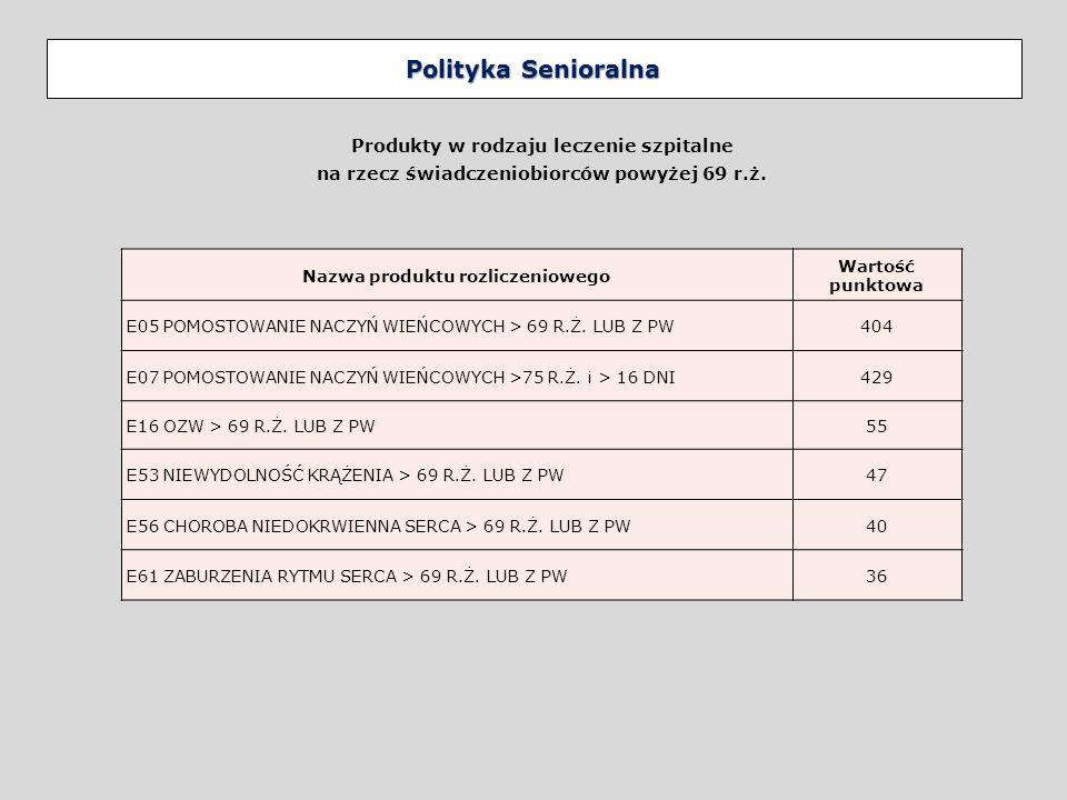 Polityka Senioralna Projekt produktu dedykowanego świadczeniobiorcom powyżej 65 r.ż.
