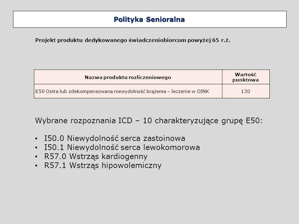 Polityka Senioralna Nakłady w mln zł 2014 vs.